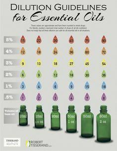 Coconut Oil Uses - Essential oils dilution chart to know how to dilute essential oils into carrier oils like coconut or jojoba oil. A beginners guide to essential oils as natural remedies with basics to use diluted oils for your diffuser bath or tea! Essential Oil Dilution Chart, Diluting Essential Oils, Essential Oil Safety, Essential Oil Blends, Essential Oils Uses Chart, Essential Ouls, Essential Oil Carrier Oils, Essential Oils For Colds, Essential Oil Storage