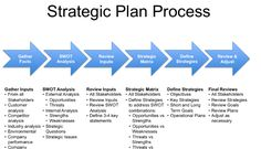 28 best strategic plans for success as a nonprofit images on swot analysis a great strategic planning tool ahmed samir tolba pulse linkedin malvernweather Images