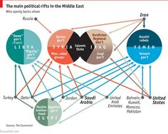 The Middle Eastern Mesh In fact, Middle East is very complicated reflecting multiple divisions over religion, ideology, ethnicity and class. The Economist briefly updates its mesh as follows;How will Iran's nuclear deal affect the deepening turmoil in the Middle East?ON APRIL 2nd, Iran and six world powers (America, Russia, China, Britain, France and Germany) agreed the outline of a deal to restrict Iran's ability to develop a nuclear bomb for a decade, in return for a gradual easing of…