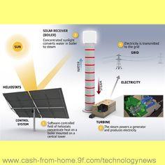 #  solar power system