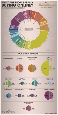 What are people really buying online? Was kaufen Konsumenten wirklich I'm Internet? Infographic, Infografik, Produkte