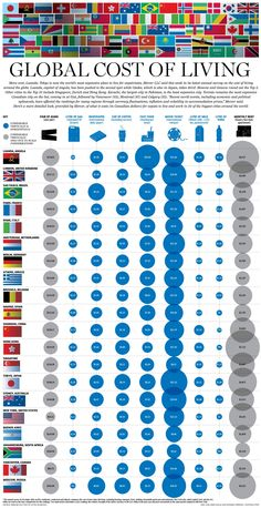 Coste de vida de alguna de las ciudades más importantes del Mundo Global Cost of Living: A look at a variety of common items and how much they cost in the most expensive cities in the World. Ap Human Geography, World Geography, Cost Of Living, Thinking Day, Design Thinking, Financial Literacy, Data Visualization, World Cultures, Social Studies