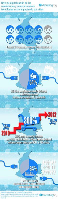 Nivel de digitalización de los colombianos #infografia