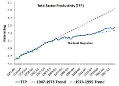 Great Stagnation http://justintapp.blogspot.tw/2011/05/great-stagnation-continued.html