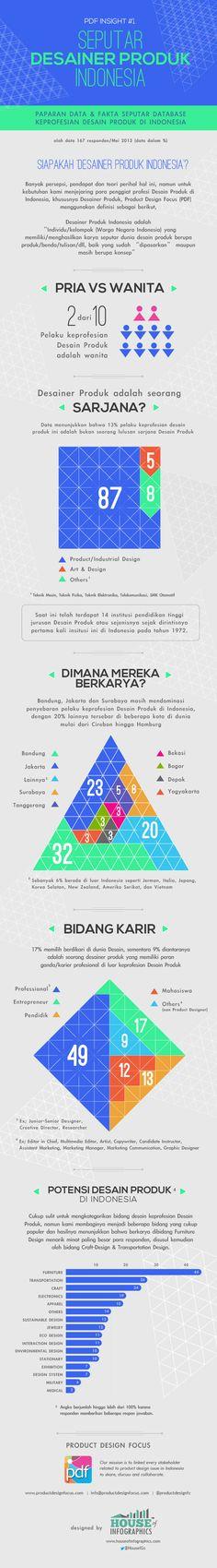 Infografis: Seputar Desainer Produk Indonesia