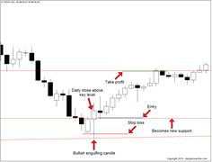 How To Trade The Bullish Engulfing Pattern Intraday Trading
