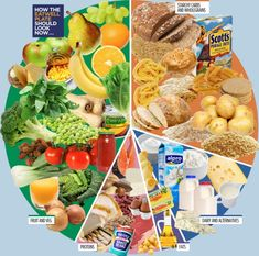 What to eat in 2014: How the NHS eatwell plate should look taking into account the latest ... http://dailym.ai/1hcfia4#i-a9ea0e6d