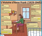 L'histoire d'Anne Frank (1929 - 1945) - Le Petit Quotidien, le seul site d'information quotidienne pour les 6 - 10 ans ! Anne Frank, Frank Martin, French Teacher, French Class, Flags Europe, Cultura General, French Phrases, French History, Teaching History