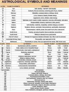 Astrological symbols & meanings