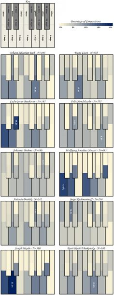 What's your favorite key to play in? Here is an amazing infographic that depicts each composer's favorite key!  #music #pianoteaching #keyboard