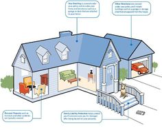 Homeowners Insurance ALlstate infographic
