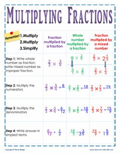 One glance helps kids remember the key steps in multiplying fractions. This wall chart will help avoid confusion when learning this critical math skill. Math Skills, Math Lessons, Math Tips, Math Hacks, Math Resources, Math Activities, Fraction Activities, Algebra, Calculus
