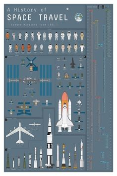 History of Space Travel chart : space