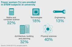 Fewer women in STEM subjects: Womens Business Council info graphic | Flickr - Photo Sharing!