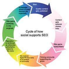 Cycle of How Social Supports #SEO - by Bootcamp Media ( #Marketing #SEO #Infographics )
