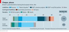 The multi-billion-euro exit charge that could sink Brexit talks   The Economist