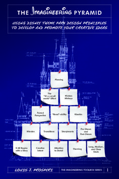 The Imagineering Pyramid: Using Disney Theme Park Design Principles to Develop and Promote Your Creative Ideas (close-to-final cover art)
