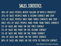 There's a reason that sales people are often among the most highly paid workers in a company. Sales is the life blood of any corporation or business. If there are no sales, that business isn&… Business Motivation, Business Quotes, Business Tips, Business School, Business Coaching, Motivation Quotes, Business Planning, Sales And Marketing, Marketing Digital
