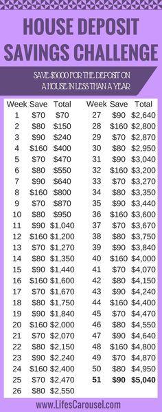 House Deposit Savings Plan - Finance tips, saving money, budgeting planner Ways To Save Money, Money Tips, Money Saving Tips, Saving Ideas, Money Savers, Money Budget, Groceries Budget, Money Hacks, Savings Challenge