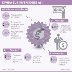 Divida sus Inversiones Así #Mercadodevalores