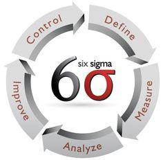Six Sigma Training - https://www.leantrainingonline.co.uk/