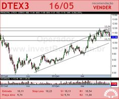 DURATEX - DTEX3 - 16/05/2012 #DTEX3 #analises #bovespa
