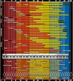 Interactive Audio Frequency Chart
