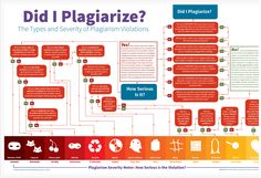 A Very Good Plagiarism Cheat Sheet for Teachers and Educators ~ Educational Technology and Mobile Learning