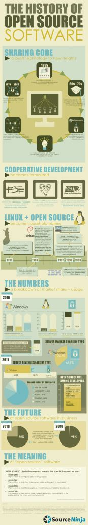 History of Open Source Software