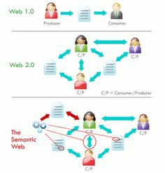 Web 1.0, 2.0 and 3.0