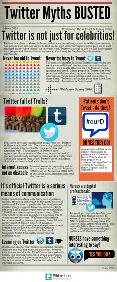 The Many Myths of Twitter Busted   The infographic that supports the NHS Employers blog by David Foord and Teresa Chinn   http://www.nhsemployers.org/blog/2014/06/the-many-myths-of-twitter-for-nurses