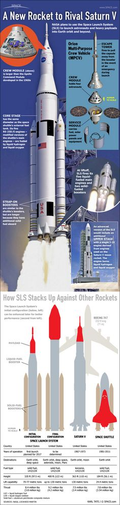 NASA's New Mega-Rocket for Deep Space Will Be Launch Ready by 2018 | The SLS will be the largest rocket ever constructed and it is designed to send humans deeper into space than ever before. The huge launcher — which will stand at 400-feet-tall (122 meters) in its final configuration — could deliver NASA astronauts to an asteroid and even Mars sometime in the future. [Space Future: http://futuristicnews.com/category/future-space/]