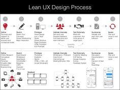 ux process - Google 검색