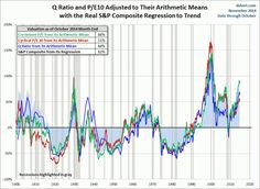 Market Valuation Overview: November Overvaluation Surpassed Only By Tech Bubble!! http://www.elliottwaveanalytics.com/2014/12/market-valuation-overview-november-overvaluation-surpassed-only-by-tech-bubble/ #techbubble2 $NDX $QQQ $SPY SPX