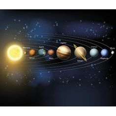 """In this high school astronomy activity, students will complete a data table by filling in the correct data from the """"data bank"""" for each planet in the solar system. An answer key is included. The assignment was designed to be printed on x paper. Solar System Planets, Our Solar System, Fotos Do Hubble, Arte Do Sistema Solar, Visible Planets, Solar System Poster, Dwarf Planet, Flat Earth, Space And Astronomy"""
