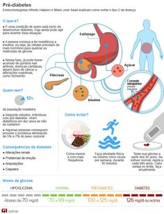Pré-diabetes supervalendo (Foto: Arte/G1)