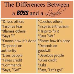 Difference between leadership and management essay