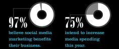 Ecco perchè conviene investire nel #socialmedia marketing... e perchè conviene farlo fare da esperti ;)