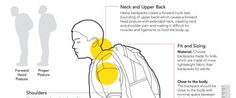 What Heavy Backpacks Are Doing To Kids' Bodies - WHY in this digital age are kids carrying books at ALL??!!!