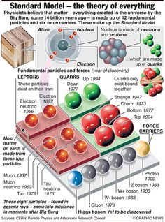 SCIENCE: The Standard Model of Physics - just one of 27 infographics judged the best of 2012 by Simon Rogers of the Guardian. Higgs was discovered by CERN completing the model as we know it now.