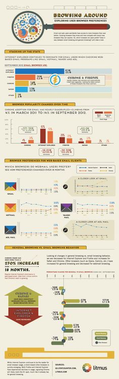 """Email browser preferences infographic; IE still the reigning """"champ"""", though it's a problematic browser and used to have about 90% of the market."""