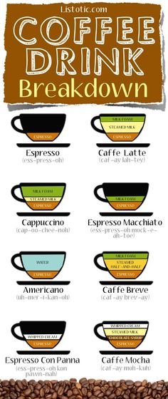 Coffee Drink Breakdown -- So you know exactly what to order!! Awesome blog with lots of tips like this! Coffee drinks, coffee lover, coffee recipes