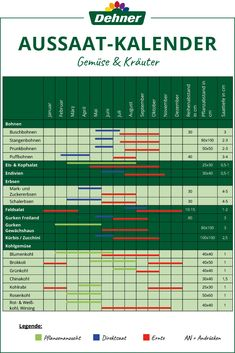 Practical sowing calendar for vegetables and herbs