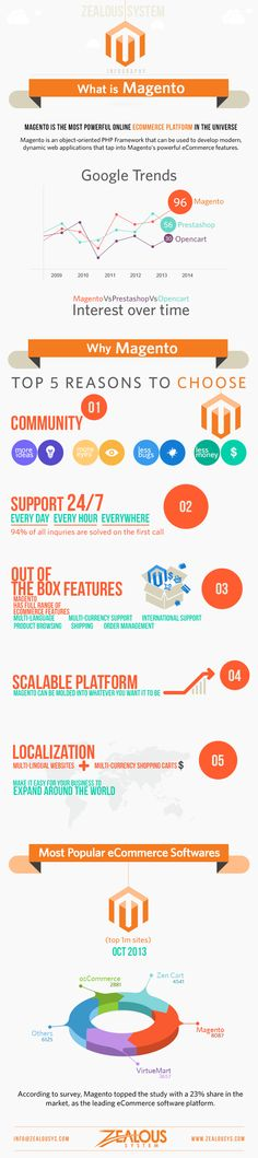 Why Magento: Top 5 Reasons to Choose - Infographic by Zealous System - http://www.zealousys.com/blog/why-magento-25826