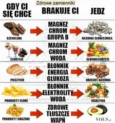 32 lifehacki, które umilą i ułatwią ci życie – Demotywatory.pl Healthy Tips, Healthy Recipes, Pam Pam, Clean Eating, Healthy Eating, Nutrition, Slow Food, Food Design, Diet Tips
