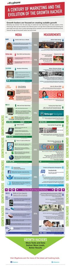 A Century of Marketing Media and Measurement: The Evolution of the 'Growth Hacker'