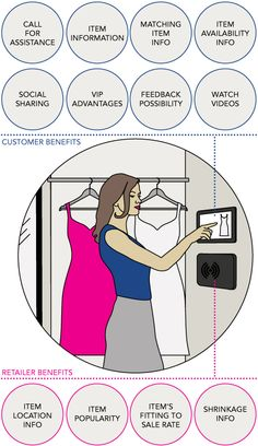 """The """"smart fitting room"""" concept Radio Frequency Identification, Radio Wave, Retail Concepts, Digital Signage, Rooms, Shopping, Tecnologia, Digital Signature, Bedrooms"""