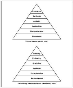 Blooms Taxonomy for 21 century reposted from ASCD.
