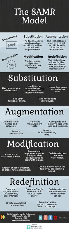 constructivist lesson plan template - 1000 images about samr model for technology integration