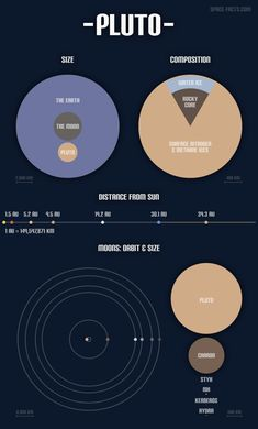 Pluto Size, Composition, Distance from Sun & Moons